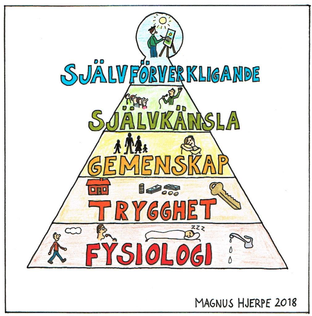 Maslows behovstrappa eller pyramid